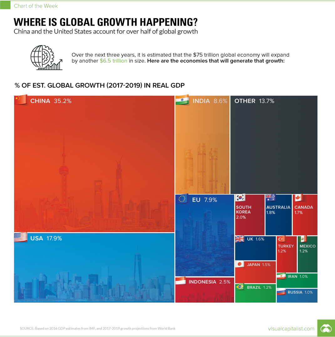 global-growth-chart